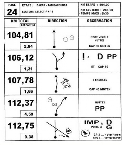 Roadbook Dakar Rally